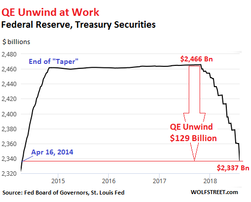 https://wolfstreet.com/wp-content/uploads/2018/08/US-Fed-Balance-sheet-2018-08-02-Treasuries.png