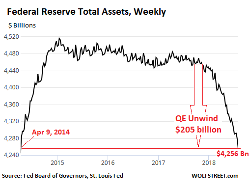https://wolfstreet.com/wp-content/uploads/2018/08/US-Fed-Balance-sheet-2018-08-02-overall.png