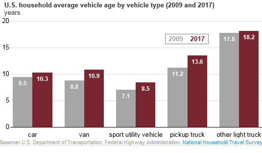 Average Age of Cars & Trucks by Household Income and Vehicle Type