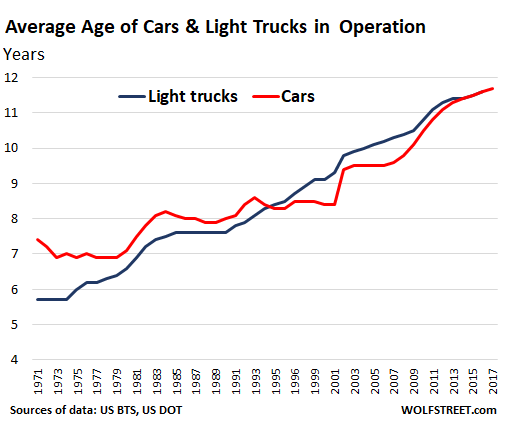 The Above Data Of Average Age Vehicles In Operation Is Based On Registrations There A Second And Slightly Diffe But More Detailed Set