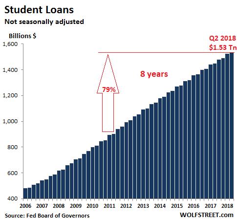 US-consumer-credit-student-loans-2018-Q2