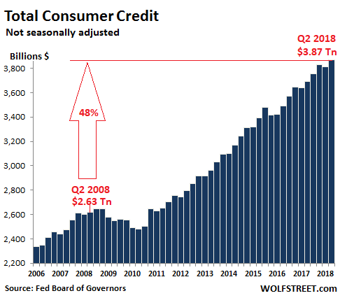 US-consumer-credit-total-2018-Q2.png