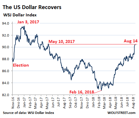 The Narrower Dollar Index Dxy Which Tracks Against Six Other Currencies But Not Mexican Peso And Renminbi Rose To 96 73