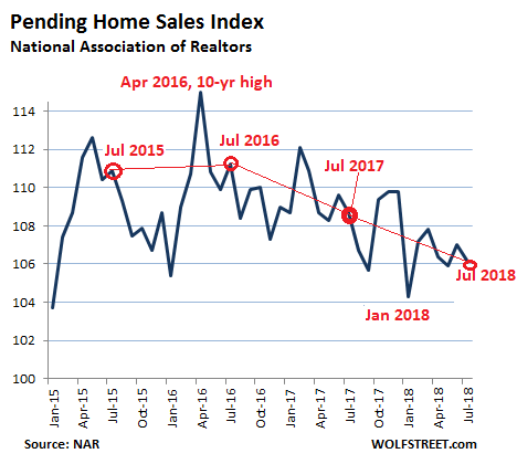 Supply of Homes Surges 20% to 90% in Many Markets Just as