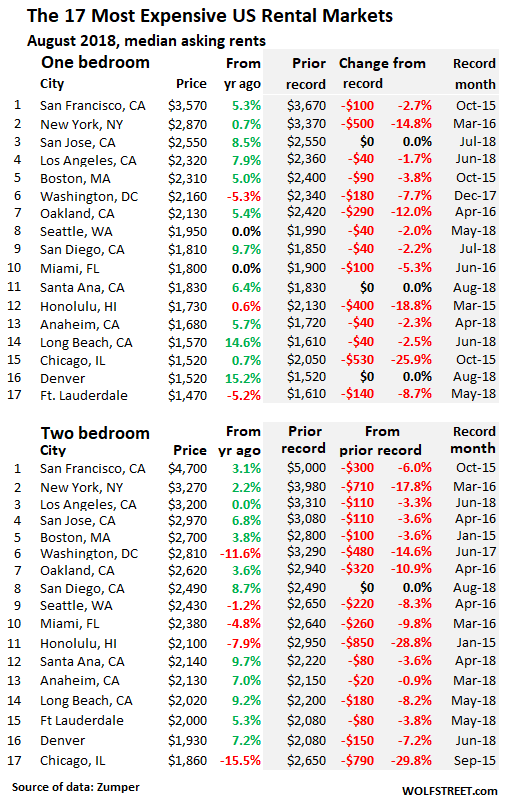 Groovy Update On Rental Bubbles Crashes In Us Cities Wolf Street Home Interior And Landscaping Sapresignezvosmurscom