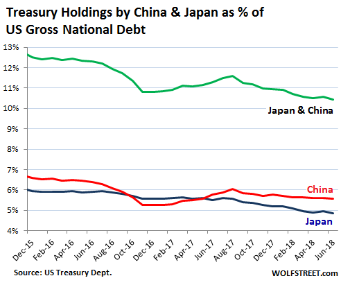 Japan's holdings of U.S. Treasury debt fall to lowest since 2011