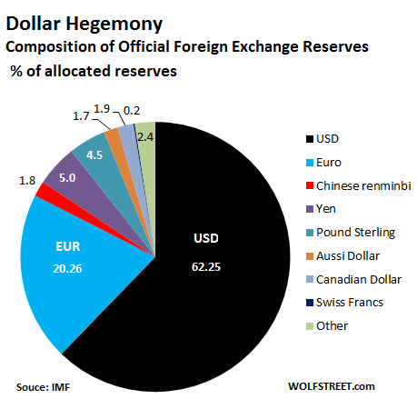 Us Dollar Refuses To As Global Reserve Currency But