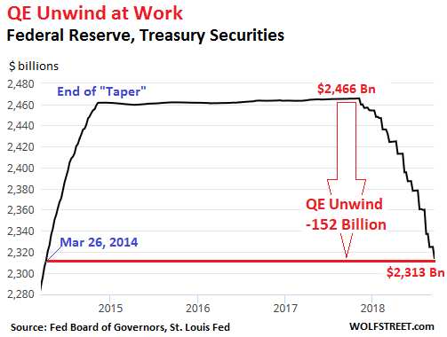 The Step Pattern Of Qe Unwind In Chart Above Is A Consequence How Fed Sheds Treasury Securities It Doesn T Them Outright But Allows
