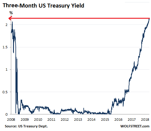 US-Treasury-yields-3-months-2018-09-05.p