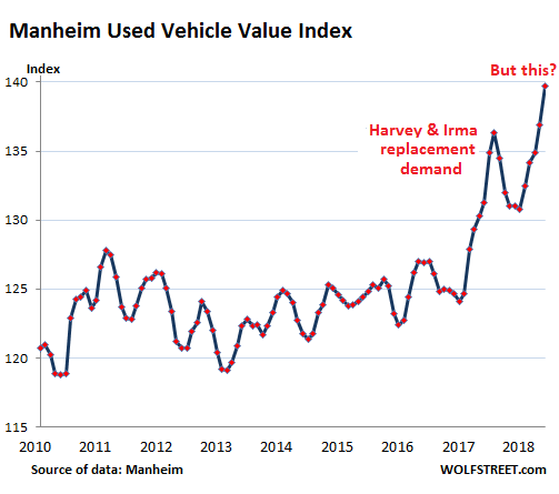 What's Going On in the Used Car & Truck Market? | Wolf Street