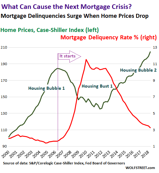 What Can Cause the Next Mortgage Crisis in the US? | Wolf Street