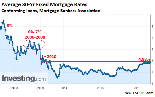 https://wolfstreet.com/wp-content/uploads/2018/09/US-mortgage-rates-MBA-2000_2018-09-19.png