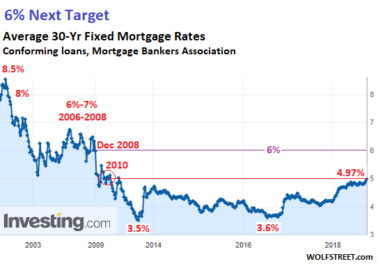 Mortgage Rates Follow The 10 Year Treasury Yield But Are Consistently Higher Average Rate As Surveyed By Fred Mac Using A Diffe