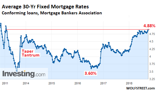 https://wolfstreet.com/wp-content/uploads/2018/09/US-mortgage-rates-MBA-2011_2018-09-19.png