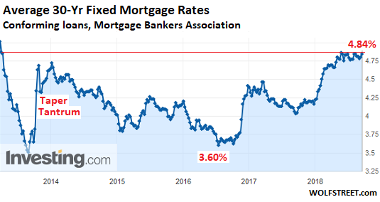 What Will These Mortgage Rates Do to Homeowners Trying to