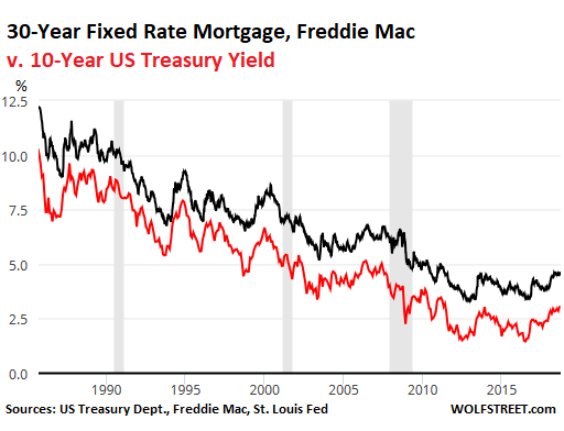 The Cur Difference Between 10 Year Yield And Fred Mac S Measure Of 30 Mortgage Rate Is At Low End Spectrum