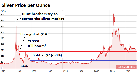 The Red Horizontal Line Denotes My Purchase Price In 1981 Of 14 An Ounce Today Nearly Four Decades Later Silver Is At 15