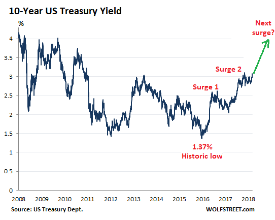 climateer investing mortgage rates head to 6 10 year yield to 4