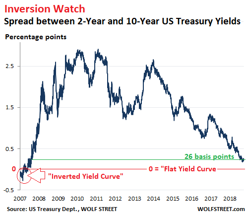My Long View Of The Yield Curve Inversion Wolf Street