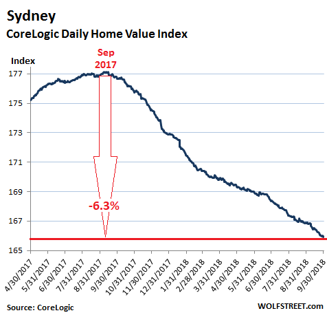 Update on Popping Housing Bubbles in Sydney & Melbourne | Wolf Street