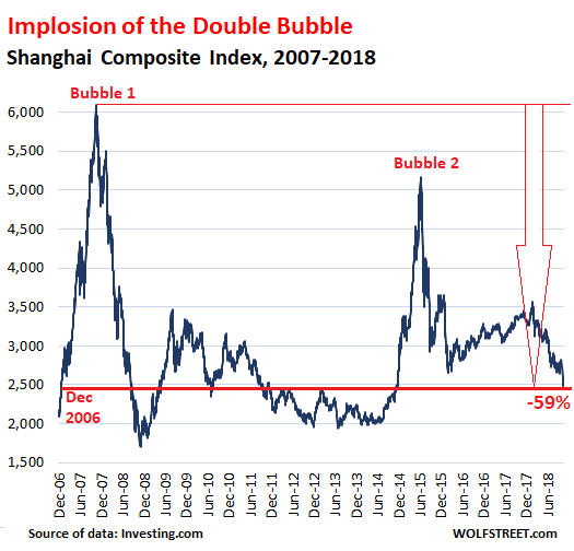 Implosion of Stock Market Double-Bubble in China Hits New Lows