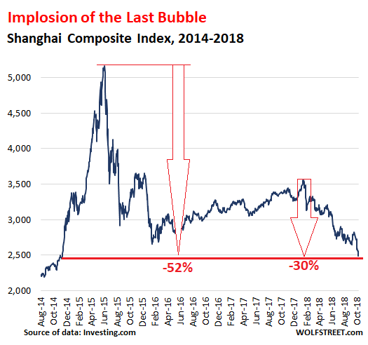 Implosion of Stock Market Double-Bubble in China Hits New