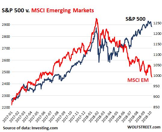 US Dollar & Emerging Market Stocks: Big-Fat Gains Turn to