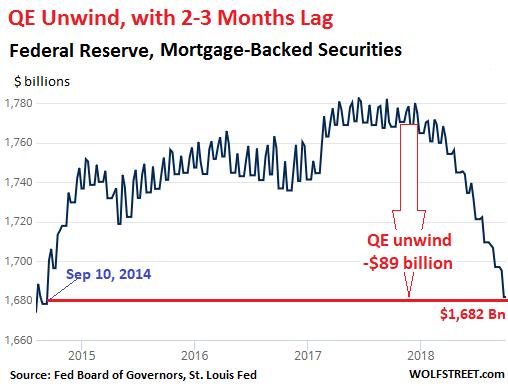 The Fed's QE Unwind Reaches $285 Billion | Wolf Street
