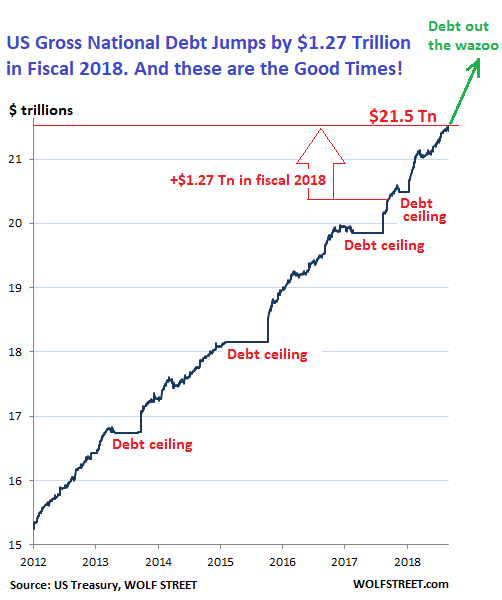 Us gross national debt jumps by 1 27 trillion in fiscal 2018 hits