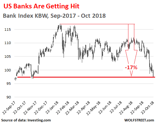 US-KBW-banks-index-2017_2018-10-22.png