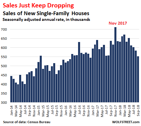 Sales of New Houses Plunge, Pile of Unsold Homes Highest