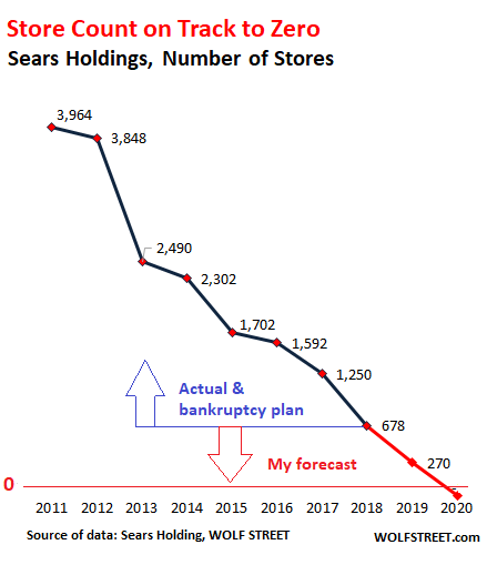f6fc78fd This chart shows how Sears cut its way to health and profitability, by  reducing the number of stores from nearly 4,000 in 2011 to 678 by the end  of 2018: