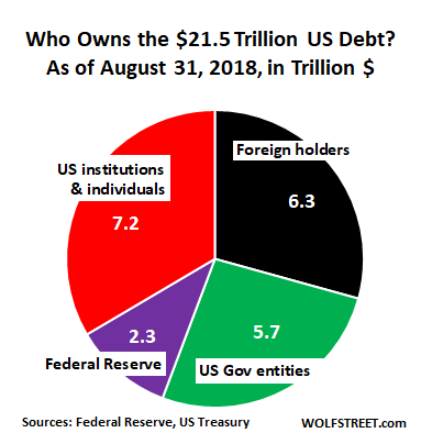 Who Bought the $1 6 Trillion of New US National Debt Over the Past
