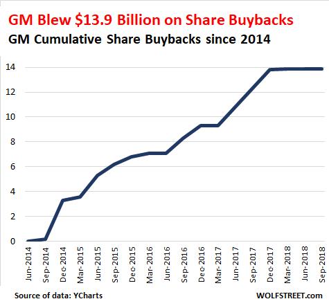 After Wasting $14 billion on Share-Buybacks, GM Prepares for