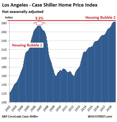 The Most Splendid Housing Bubbles in America Deflate   Wolf Street