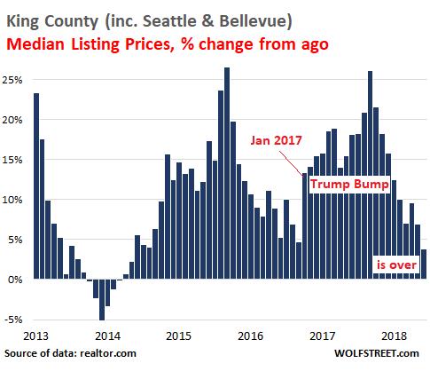 Bubble Trouble: Seattle-Bellevue Metro Housing Market Goes