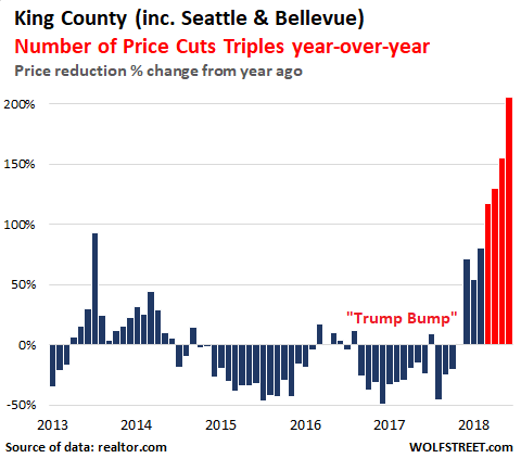 Bubble Trouble: Seattle-Bellevue Metro Housing Market Goes