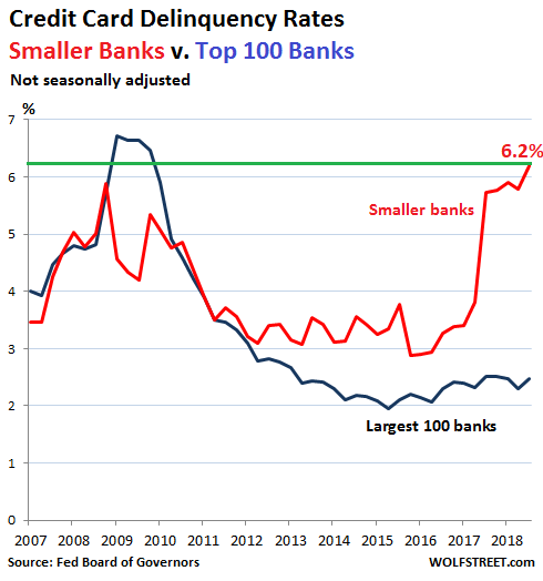 Subprime Rises: Credit Card Delinquencies Blow Through