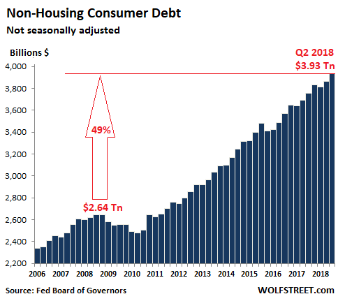 The Nearly 4 Trillion In Consumer Debt Is Up 49 From Prior Peak At Cusp Of Financial Crisis Q2 2008 Not Adjusted For Inflation