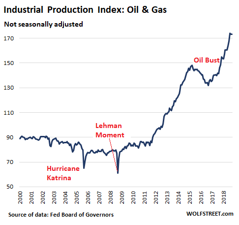 How US Oil Booms & Busts Hit Industrial Production | Wolf Street