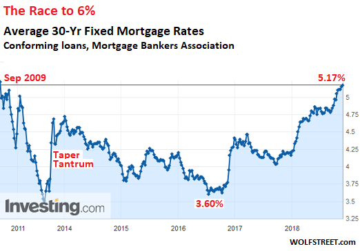 Mortgage Rates May Hit 6 Sooner As Fed Sheds Mortgage