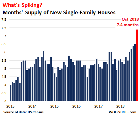 New-Home Prices Drop Nearly 7%, Supply Spikes to Highest