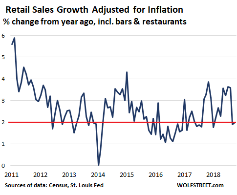 Mall Retailers Melt Down in Four Charts | Wolf Street