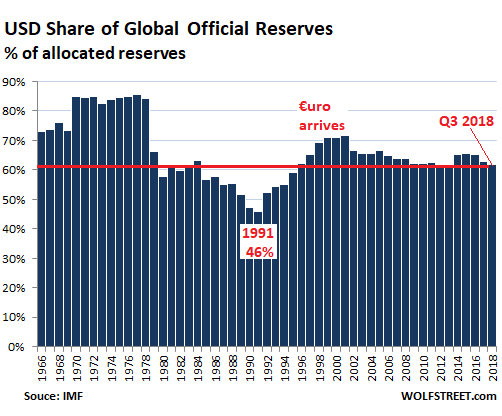 Us Dollar Status As Global Reserve Currency Wolf Street