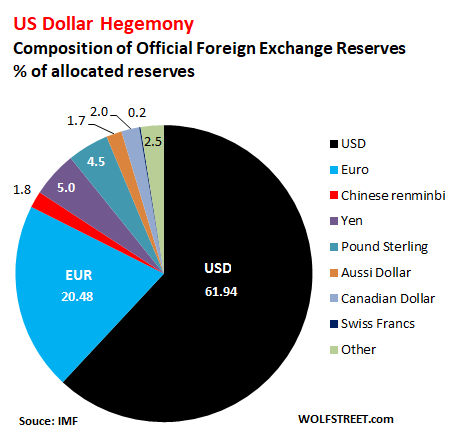 US Dollar Status as Global Reserve Currency? | Wolf Street