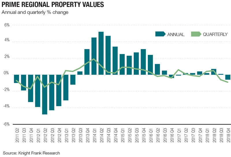 UK-prime-regional-property-prices-Knight