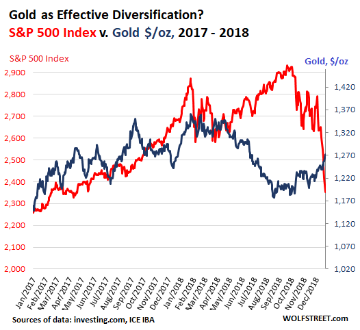 My Theory About Gold As Diversification