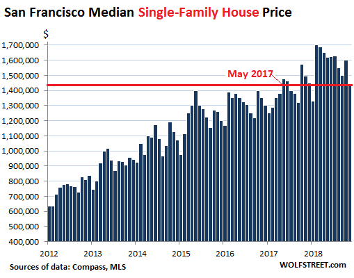 San Francisco Sales Tax 2017 >> It S Happening San Francisco House Condo Prices Fall Wolf Street
