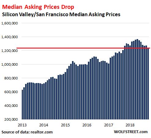 Bubble Trouble: Silicon Valley & San Francisco Housing Markets Head
