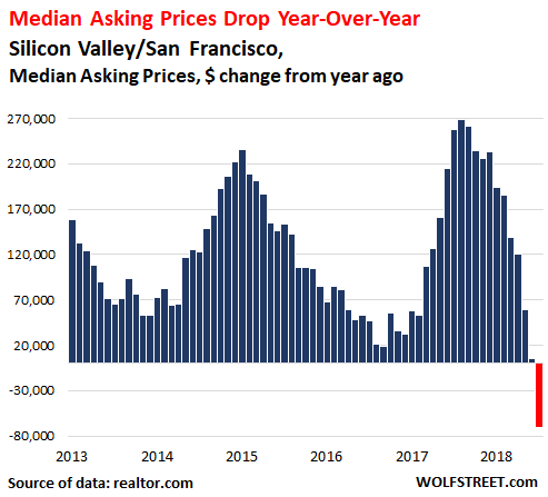 https://wolfstreet.com/wp-content/uploads/2018/12/US-Silicon-Valley-San-Francisco-median-asking-price-yoy-change-2018-11-.png